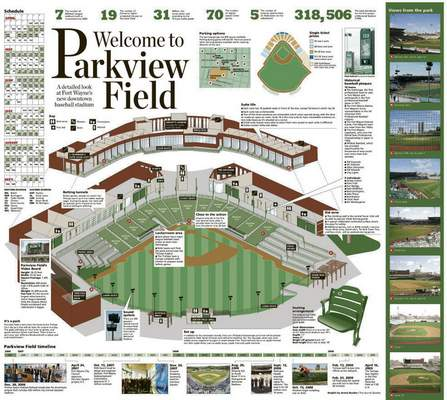 File The Journal Gazette ran a special spread on the new ballpark on April 15, 2009.