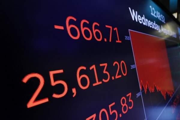 A screen above the trading floor shows an intraday number for the Dow Jones industrial average, at the New York Stock Exchange, Wednesday, Aug. 14, 2019. (AP Photo/Richard Drew)