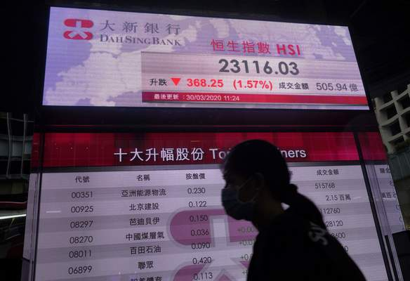 A woman wearing a face mask walks past a bank's electronic board showing the Hong Kong share index at Hong Kong Stock Exchange Monday, March 30, 2020. (AP Photo/Vincent Yu)