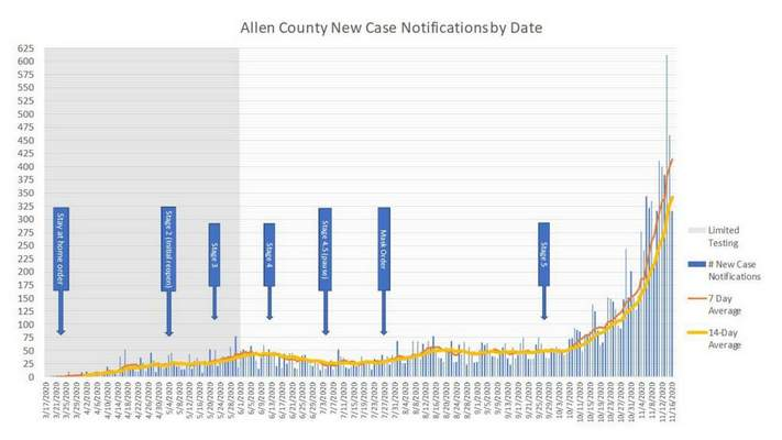 Allen County new case notifications by date