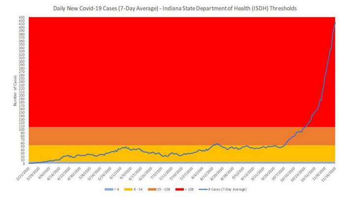 Daily new COVID-19 cases (7 day average) - Indiana State Department of Health (ISDH) thresholds