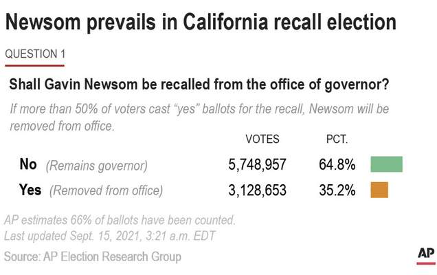 Graphic looks at the results of the California recall election of Governor Gaven Newsom.