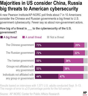 A new Pearson Institute/AP-NORC poll finds about 7 in 10 Americans consider the Chinese and Russian governments a big threat to U.S. government cybersecurity. Fewer say so about non-government actors.